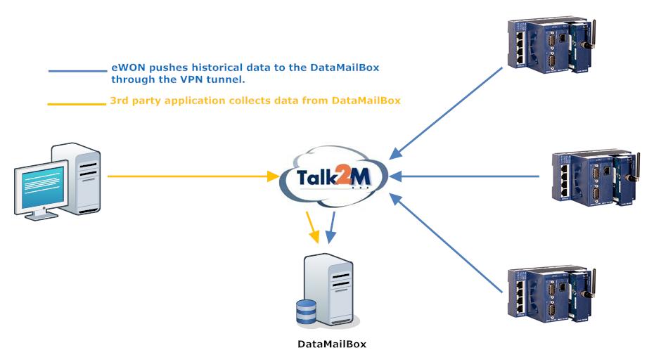 Datamailbox
